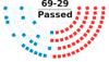 Line-item veto in the United States