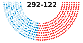 How the House voted, by party and by ideology.