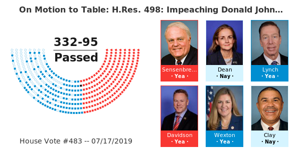 July 2019 House vote on impeachment