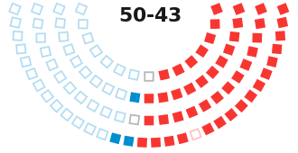 GovTrack.us: Tracking the U.S. Congress
